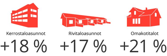asuntokauppa, myytävien asuntojen tarjonta kasvoi